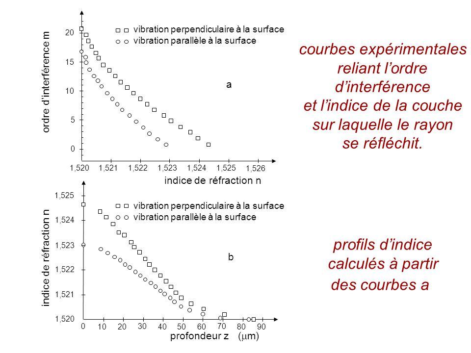 1,520 1,5211,5221,5231,5241,525 1,526 0 5 10 15 20 ordre dinterférence m indice de réfraction n vibration perpendiculaire à la surface vibration parallèle à la surface a profondeur z ( m) 1,520 1,521 1,522 1,523 1,524 1,525 0 1020 30 405060 70 8090 indice de réfraction n vibration perpendiculaire à la surface vibration parallèle à la surface b courbes expérimentales reliant lordre dinterférence et lindice de la couche sur laquelle le rayon se réfléchit.