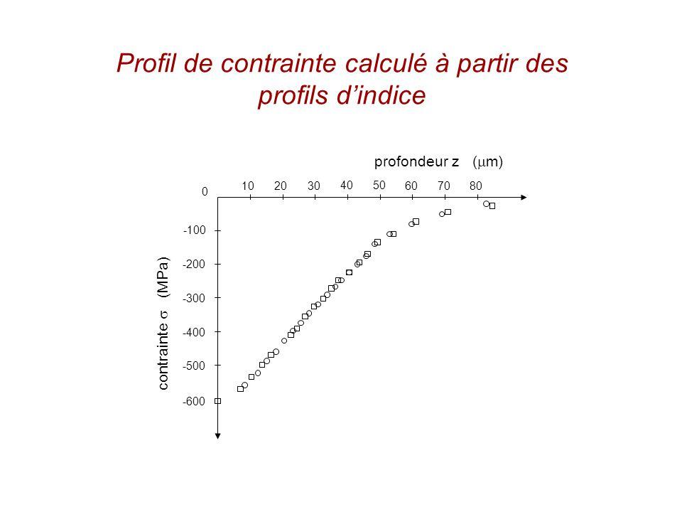 Profil de contrainte calculé à partir des profils dindice -100 -200 -300 -400 -500 -600 10 2030 4050 607080 0 profondeur z ( m) contrainte (MPa)