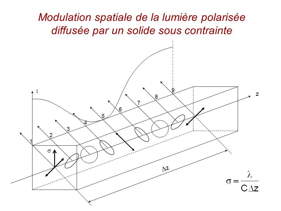 Modulation spatiale de la lumière polarisée diffusée par un solide sous contrainte z I 1 2 3 4 5 6 7 8 9 z