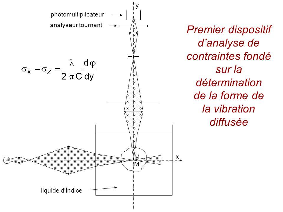 photomultiplicateur analyseur tournant liquide dindice y x M M Premier dispositif danalyse de contraintes fondé sur la détermination de la forme de la vibration diffusée
