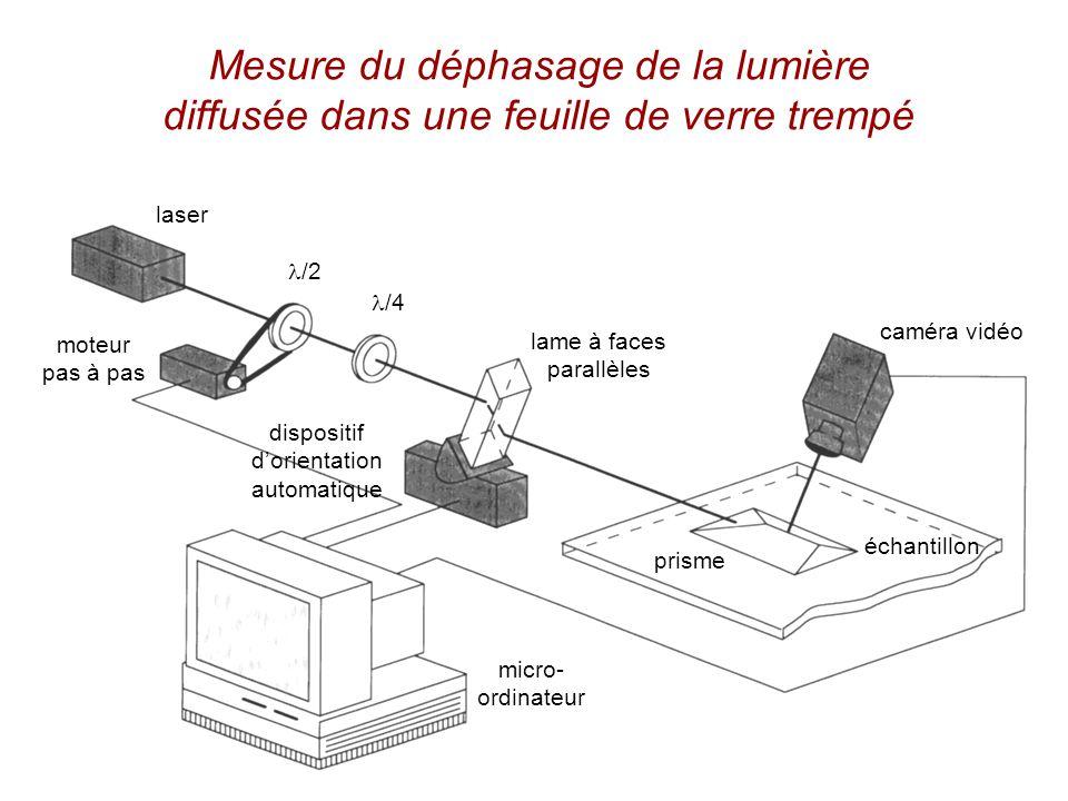 Mesure du déphasage de la lumière diffusée dans une feuille de verre trempé laser moteur pas à pas /2 /4 lame à faces parallèles caméra vidéo échantil
