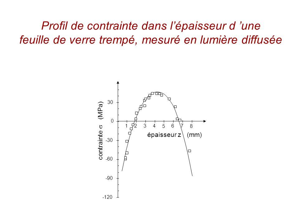 Profil de contrainte dans lépaisseur d une feuille de verre trempé, mesuré en lumière diffusée 1 23 4 5 67 8 épaisseur z (mm) 30 0 -30 -60 -90 -120 contrainte (MPa)