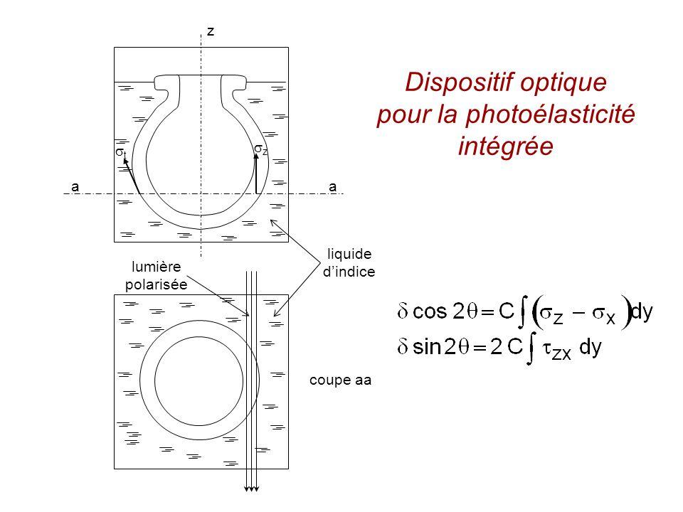 z t liquide dindice lumière polarisée aa coupe aa z Dispositif optique pour la photoélasticité intégrée