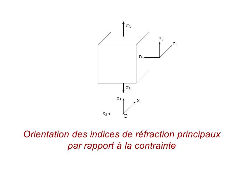 O x1x1 x3x3 x2x2 3 3 n3n3 n1n1 n1n1 Orientation des indices de réfraction principaux par rapport à la contrainte