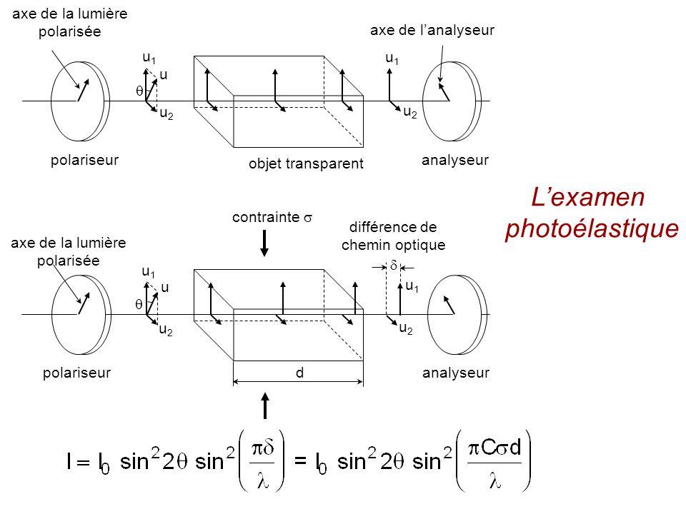 polariseur axe de la lumière polarisée u1u1 u u2u2 u1u1 u2u2 axe de la lumière polarisée polariseur u1u1 u u2u2 d u1u1 u2u2 différence de chemin optiq