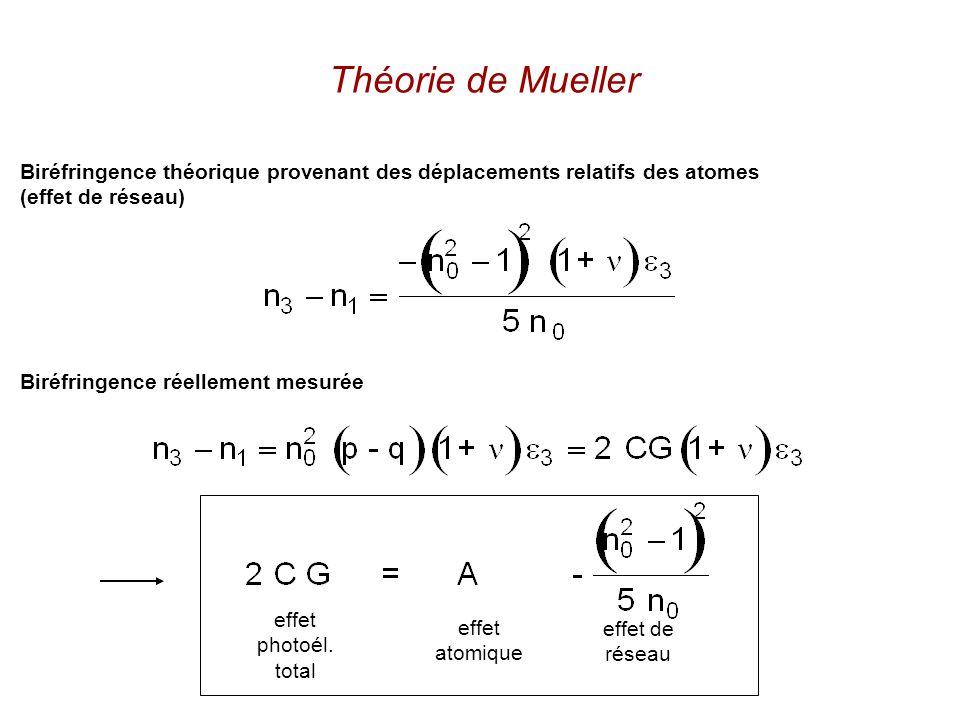 Théorie de Mueller Biréfringence théorique provenant des déplacements relatifs des atomes (effet de réseau) Biréfringence réellement mesurée effet photoél.