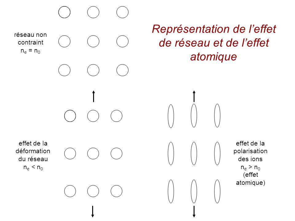 effet de la polarisation des ions n e > n 0 (effet atomique) effet de la déformation du réseau n e < n 0 réseau non contraint n e = n 0 Représentation