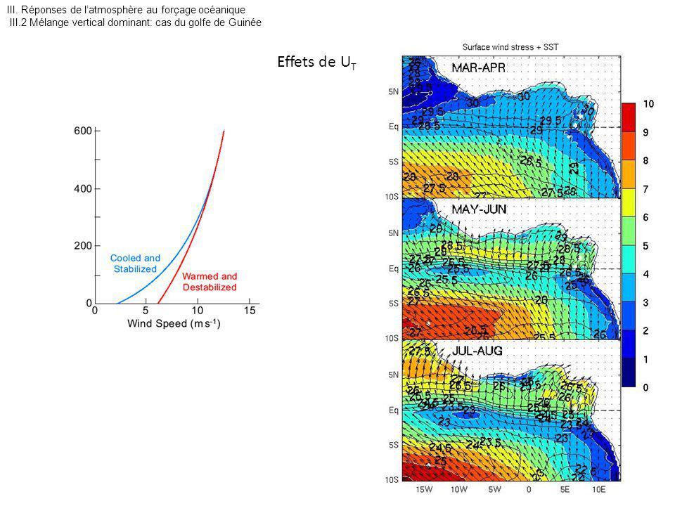 III. Réponses de latmosphère au forçage océanique III.2 Mélange vertical dominant: cas du golfe de Guinée Effets de U T