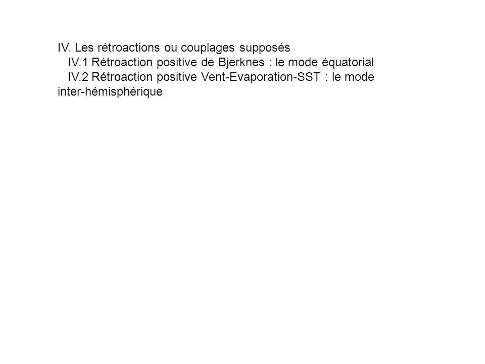 IV. Les rétroactions ou couplages supposés IV.1 Rétroaction positive de Bjerknes : le mode équatorial IV.2 Rétroaction positive Vent-Evaporation-SST :