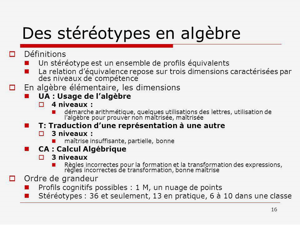 16 Des stéréotypes en algèbre Définitions Un stéréotype est un ensemble de profils équivalents La relation déquivalence repose sur trois dimensions caractérisées par des niveaux de compétence En algèbre élémentaire, les dimensions UA : Usage de lalgèbre 4 niveaux : démarche arithmétique, quelques utilisations des lettres, utilisation de lalgèbre pour prouver non maîtrisée, maîtrisée T: Traduction dune représentation à une autre 3 niveaux : maîtrise insuffisante, partielle, bonne CA : Calcul Algébrique 3 niveaux Règles incorrectes pour la formation et la transformation des expressions, règles incorrectes de transformation, bonne maîtrise Ordre de grandeur Profils cognitifs possibles : 1 M, un nuage de points Stéréotypes : 36 et seulement, 13 en pratique, 6 à 10 dans une classe
