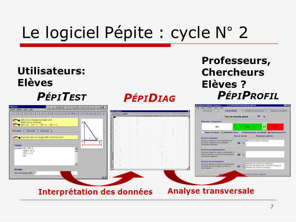 7 Le logiciel Pépite : cycle N° 2 P ÉPI T EST P ÉPI P ROFIL Analyse transversale Utilisateurs: Elèves Professeurs, Chercheurs Elèves ? P ÉPI D IAG Int