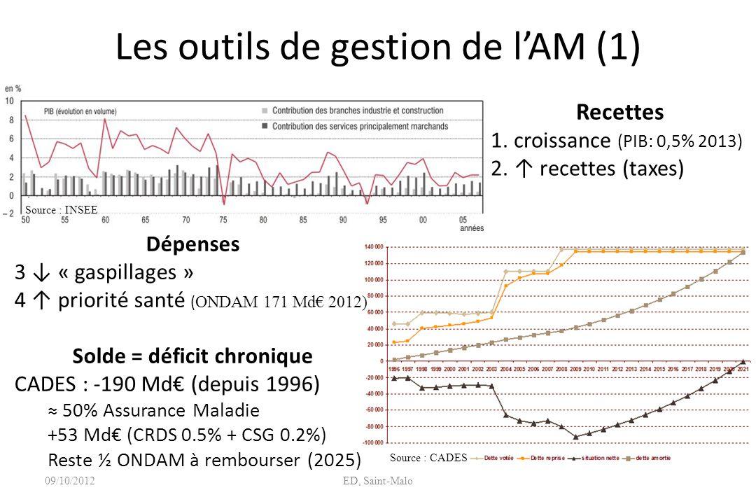 Les outils de gestion de lAM (1) 09/10/2012ED, Saint-Malo Recettes 1. croissance (PIB: 0,5% 2013) 2. recettes (taxes) Dépenses 3 « gaspillages » 4 pri