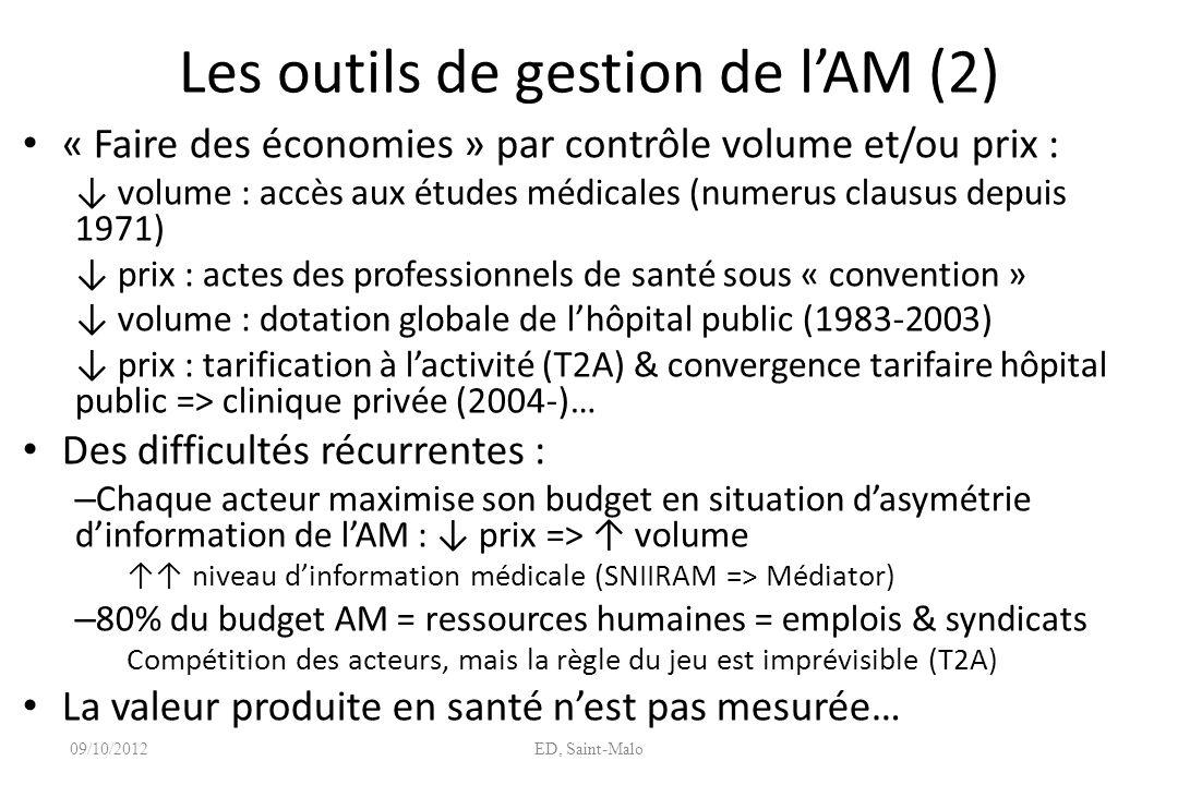 Les outils de gestion de lAM (2) « Faire des économies » par contrôle volume et/ou prix : volume : accès aux études médicales (numerus clausus depuis