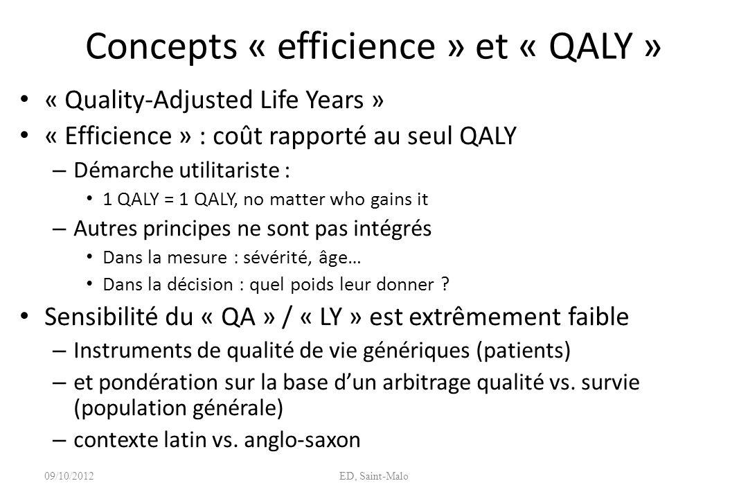 Concepts « efficience » et « QALY » « Quality-Adjusted Life Years » « Efficience » : coût rapporté au seul QALY – Démarche utilitariste : 1 QALY = 1 Q