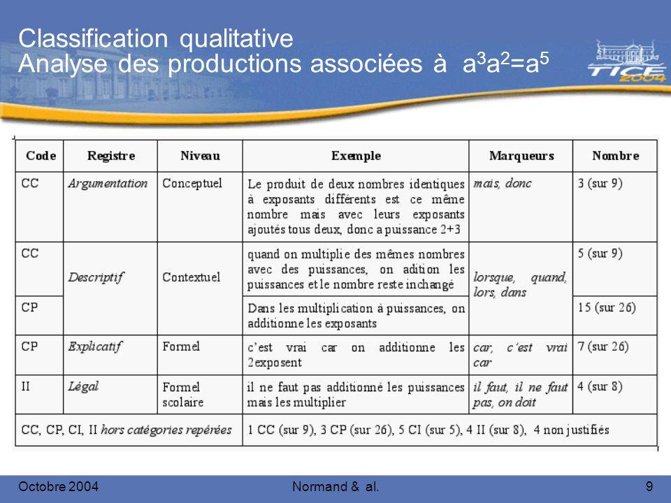 Octobre 2004Normand & al.9 Classification qualitative Analyse des productions associées à a 3 a 2 =a 5