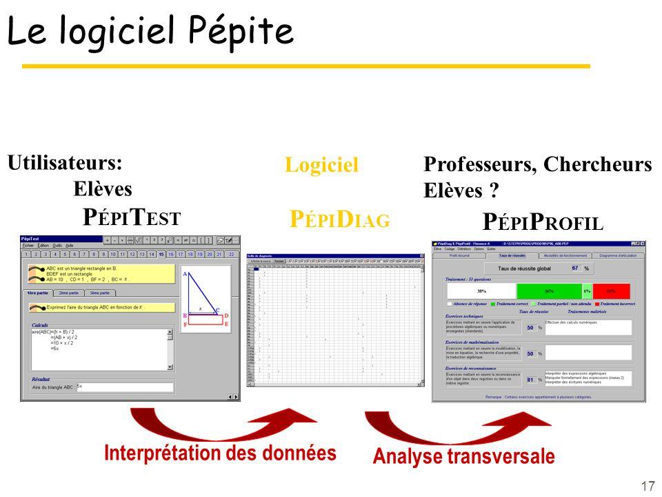 17 Le logiciel Pépite P ÉPI T EST P ÉPI P ROFIL Analyse transversale Utilisateurs: Elèves Professeurs, Chercheurs Elèves ? Logiciel P ÉPI D IAG Interp