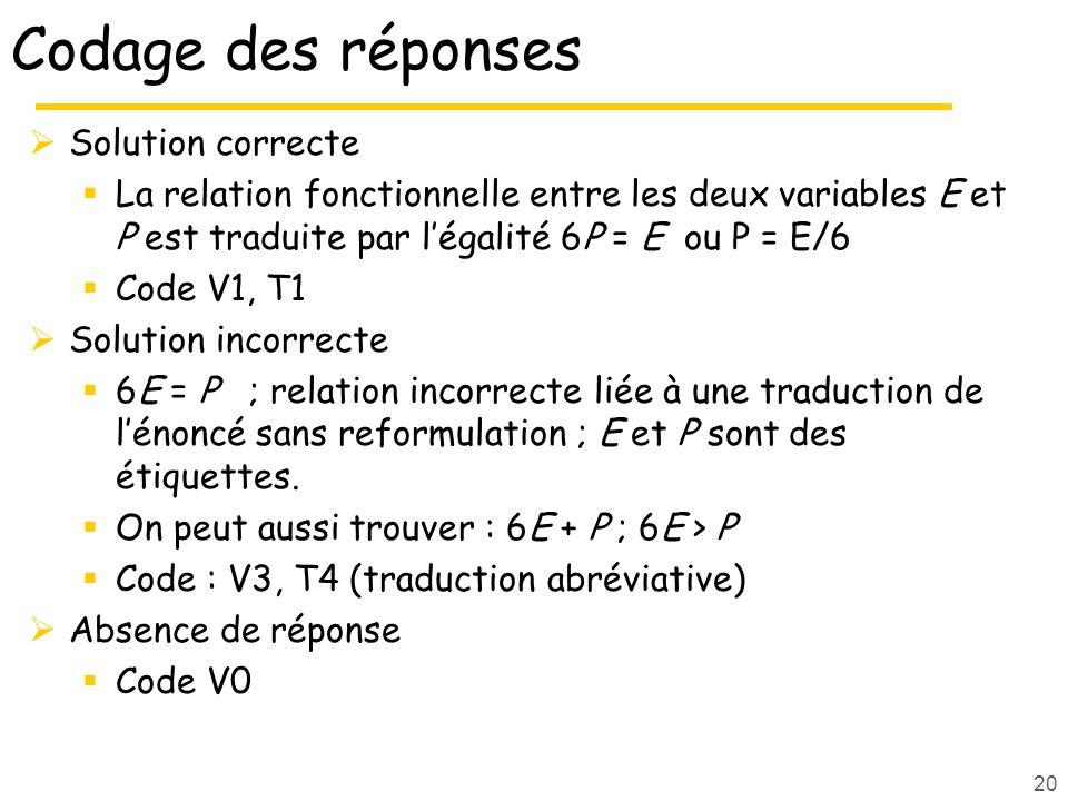 20 Codage des réponses Solution correcte La relation fonctionnelle entre les deux variables E et P est traduite par légalité 6P = E ou P = E/6 Code V1, T1 Solution incorrecte 6E = P ; relation incorrecte liée à une traduction de lénoncé sans reformulation ; E et P sont des étiquettes.