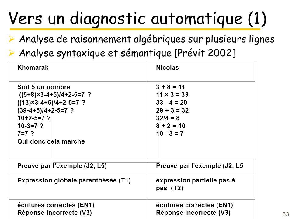 33 Vers un diagnostic automatique (1) Analyse de raisonnement algébriques sur plusieurs lignes Analyse syntaxique et sémantique [Prévit 2002] KhemarakNicolas Soit 5 un nombre ((5+8)×3-4+5)/4+2-5=7 .