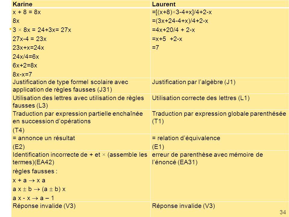 KarineLaurent x + 8 = 8x 8x 3 × 8x = 24+3x= 27x 27x-4 = 23x 23x+x=24x 24x/4=6x 6x+2=8x 8x-x=7 =[(x+8)×3-4+x]/4+2-x =(3x+24-4+x)/4+2-x =4x+20/4 + 2-x =x+5 +2-x =7 Justification de type formel scolaire avec application de règles fausses (J31) Justification par lalgèbre (J1) Utilisation des lettres avec utilisation de règles fausses (L3) Utilisation correcte des lettres (L1) Traduction par expression partielle enchaînée en succession dopérations (T4) Traduction par expression globale parenthésée (T1) = annonce un résultat (E2) = relation déquivalence (E1) Identification incorrecte de + et × (assemble les termes)(EA42) règles fausses : x + a x a a x b (a b) x a x - x a – 1 erreur de parenthèse avec mémoire de lénoncé (EA31) Réponse invalide (V3) 34