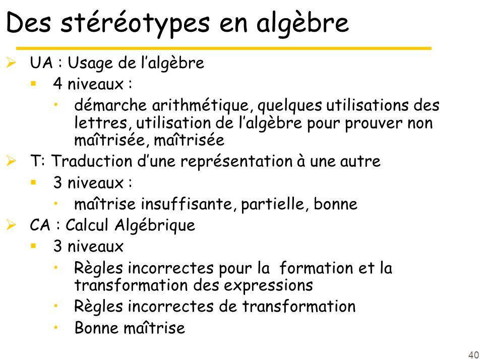 40 Des stéréotypes en algèbre UA : Usage de lalgèbre 4 niveaux : démarche arithmétique, quelques utilisations des lettres, utilisation de lalgèbre pou