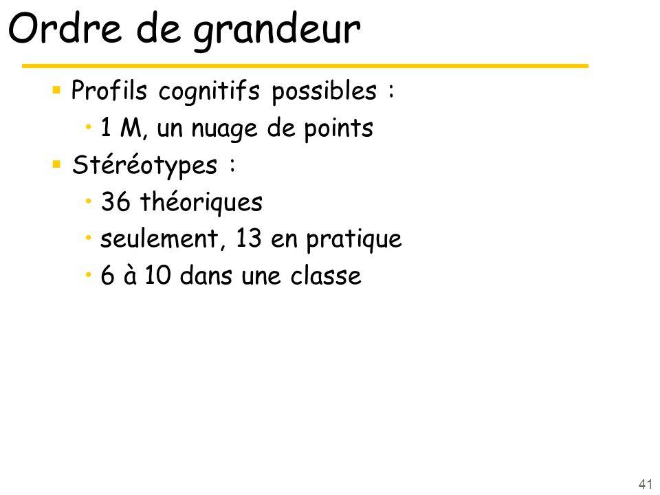 41 Ordre de grandeur Profils cognitifs possibles : 1 M, un nuage de points Stéréotypes : 36 théoriques seulement, 13 en pratique 6 à 10 dans une classe