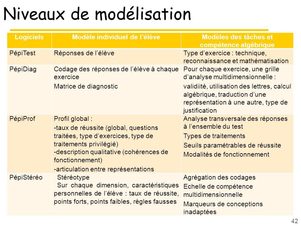 Niveaux de modélisation LogicielsModèle individuel de lélèveModèles des tâches et compétence algébrique PépiTestRéponses de lélèveType dexercice : tec