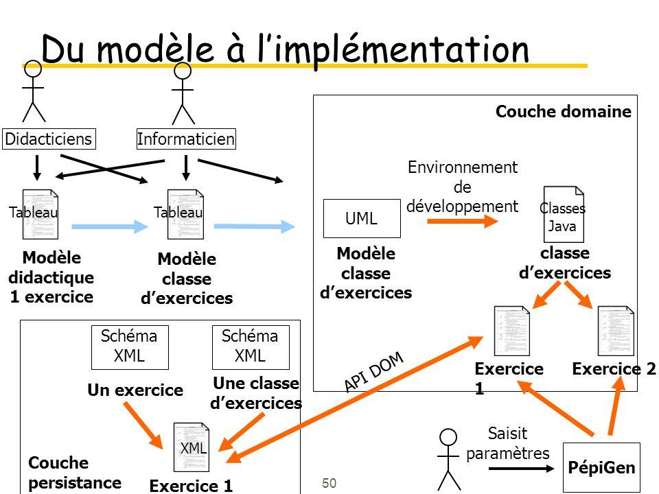 50 Du modèle à limplémentation Didacticiens Informaticien Une classe dexercices Tableau classe dexercices Modèle didactique 1 exercice Modèle classe dexercices Tableau Classes Java Exercice 1 Exercice 2 Schéma XML PépiGen Exercice 1 UML Saisit paramètres Couche domaine Un exercice XML Couche persistance API DOM Environnement de développement