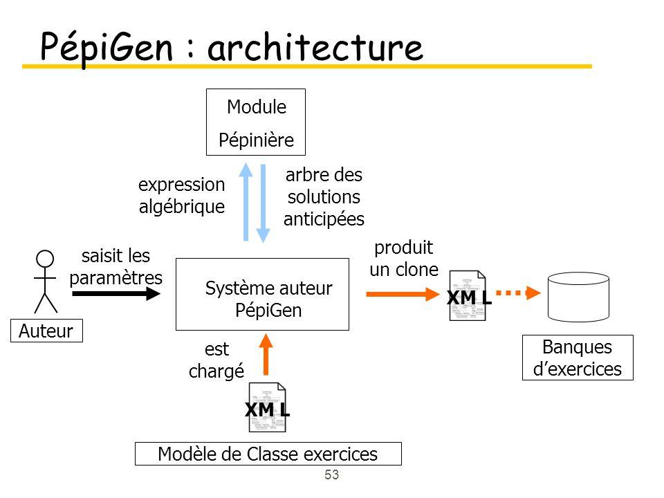 53 PépiGen : architecture Auteur Système auteur PépiGen saisit les paramètres Module Pépinière expression algébrique arbre des solutions anticipées est chargé produit un clone Modèle de Classe exercices XM L Banques dexercices XM L