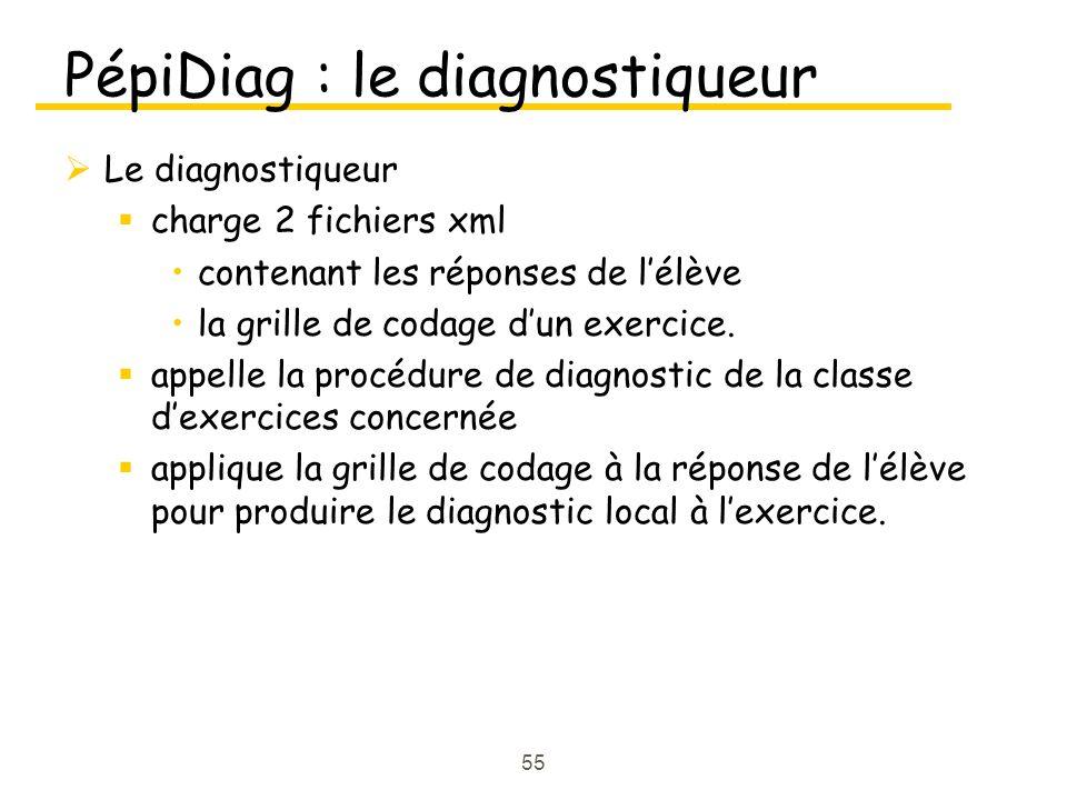 55 PépiDiag : le diagnostiqueur Le diagnostiqueur charge 2 fichiers xml contenant les réponses de lélève la grille de codage dun exercice. appelle la