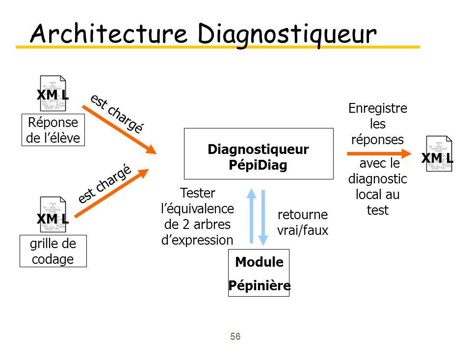 56 Architecture Diagnostiqueur XM L Diagnostiqueur PépiDiag est chargé Module Pépinière Tester léquivalence de 2 arbres dexpression retourne vrai/faux Enregistre les réponses avec le diagnostic local au test XM L grille de codage XM L Réponse de lélève est chargé