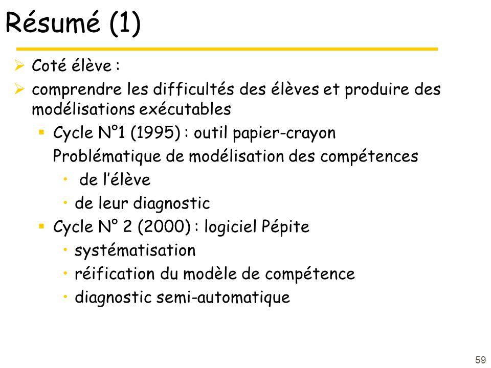 59 Résumé (1) Coté élève : comprendre les difficultés des élèves et produire des modélisations exécutables Cycle N°1 (1995) : outil papier-crayon Prob