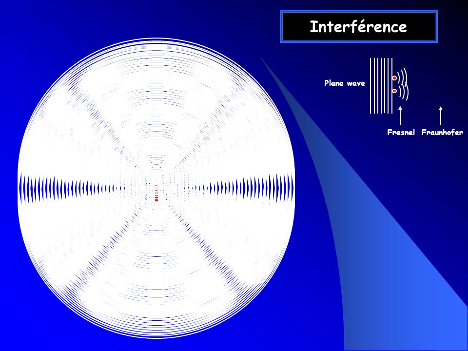 Interférence Fresnel Fraunhofer Plane wave
