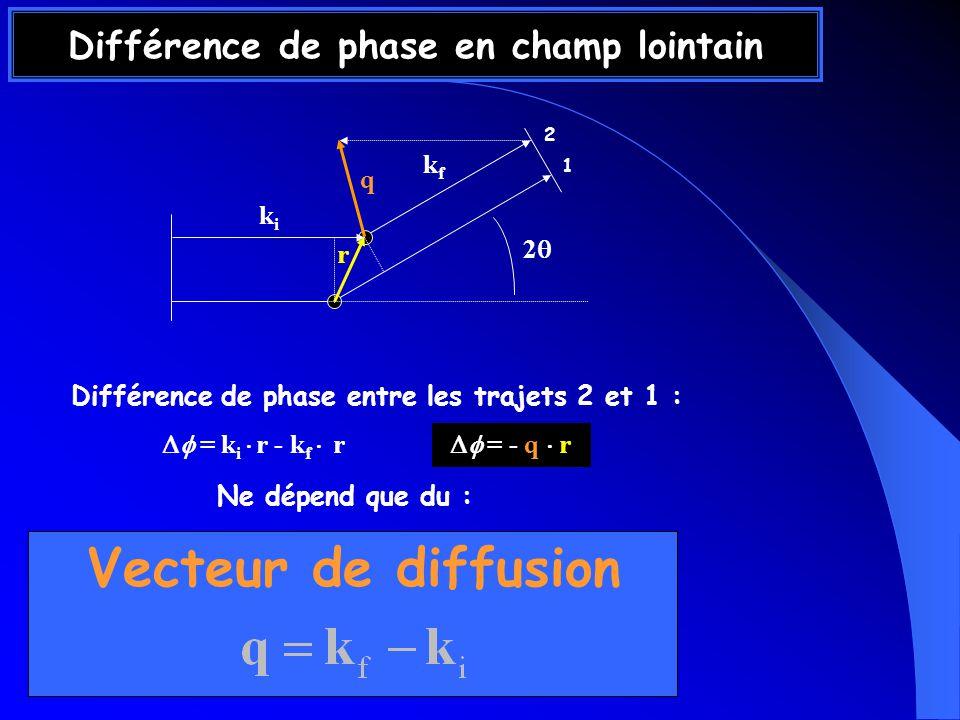 Différence de phase en champ lointain Différence de phase entre les trajets 2 et 1 : Ne dépend que du : Vecteur de diffusion 1 2 = k i r - k f r = - q r kiki kfkf q r 2
