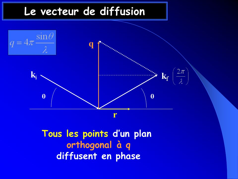 Les ondes diffusées par deux points distants de r tels que q.r = m 2π interfèrent constructivement r Tous les points dun plan orthogonal à q diffusent