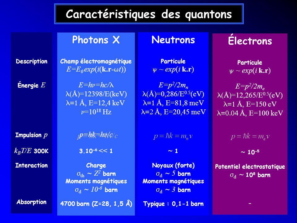 Caractéristiques des quantons Photons X Champ électromagnétique E=E 0 exp(i(k.r- t)) E=h =hc/ Å =12398/E(keV) Å, E=12,4 keV =10 18 Hz p=hk=h /c 3.10 -6 << 1 Charge th ~ Z 2 barn Moments magnétiques d ~ 10 -6 barn 4700 barn (Z=28, 1,5 Å) Neutrons Particule ~ exp(i k.r) E=p 2 /2m n Å =0,286/E 0.5 (eV) Å, E=81,8 meV Å, E=20,45 meV p=hk (=mv) ~ 1 Noyaux (forte) d ~ 5 barn Moments magnétiques d ~ 3 barn Typique : 0,1-1 barn Description Énergie E Impulsion p k B T/E 300K Interaction Absorption Électrons Particule ~ exp(i k.r) E=p 2 /2m e Å =12,265/E 0.5 (eV) Å, E=150 eV Å, E=100 keV p=hk (=mv) ~ 10 -5 Potentiel electrostatique d ~ 10 8 barn -