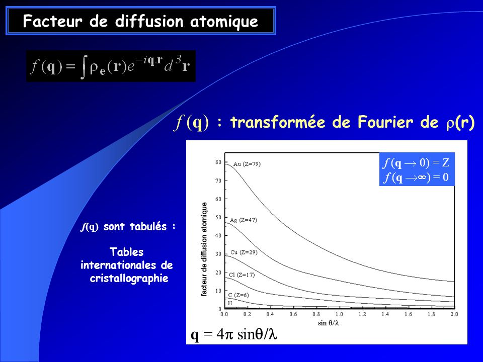 Facteur de diffusion atomique f (q) : transformée de Fourier de (r) f (q 0) = Z f (q ) = 0 q = 4 sin / f(q) sont tabulés : Tables internationales de c