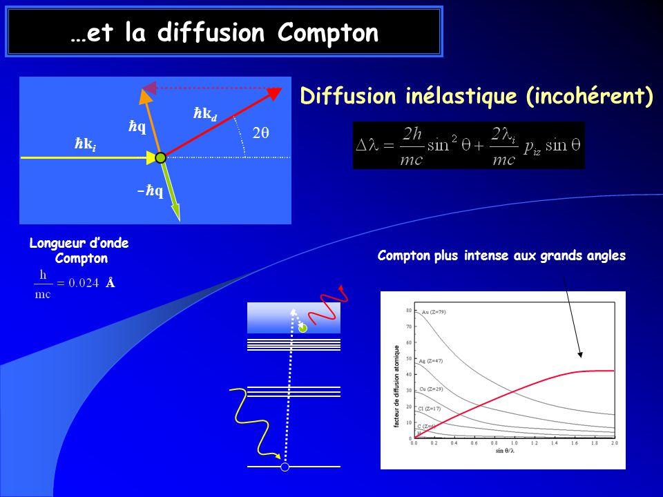…et la diffusion Compton Diffusion inélastique (incohérent) k i k d q - q Longueur donde Compton Compton plus intense aux grands angles Å