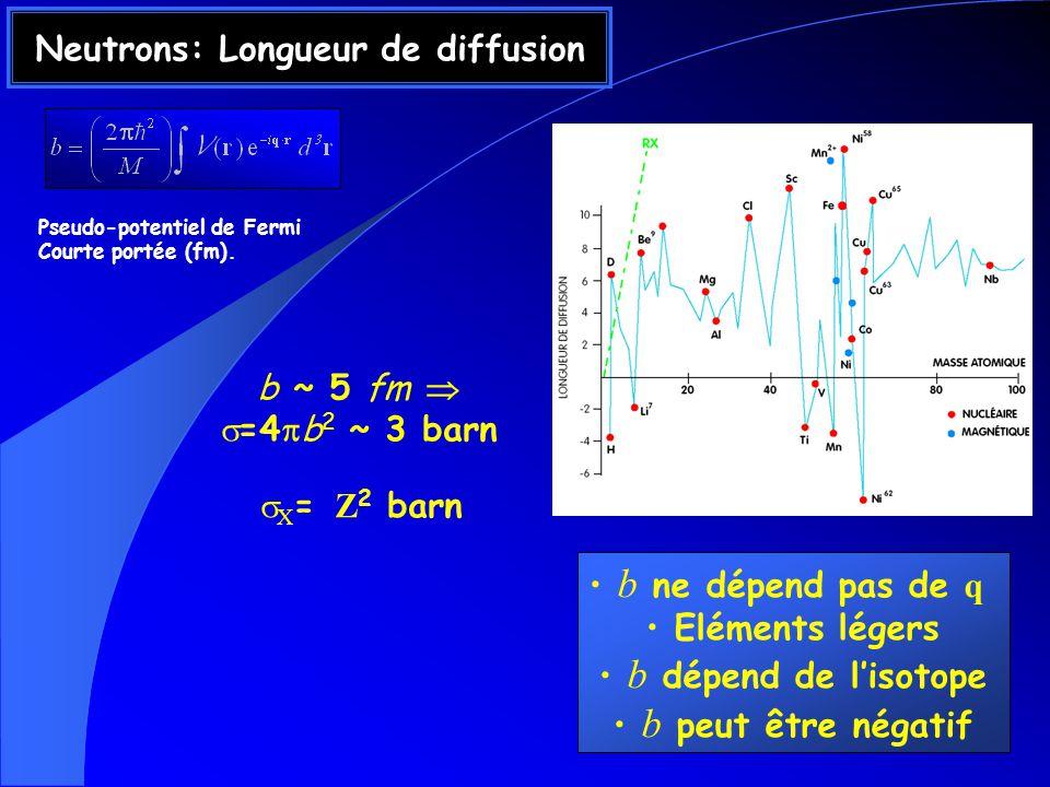 Neutrons: Longueur de diffusion b ~ 5 fm =4 b 2 ~ 3 barn X = Z 2 barn b ne dépend pas de q Eléments légers b dépend de lisotope b peut être négatif Pseudo-potentiel de Fermi Courte portée (fm).