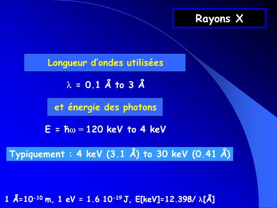 Section efficace de diffusion Section efficace Rayon classique de lélectron Si le rayonnement est polarisé : Si le rayonnement nest pas polarisé b th noyau négligeable car m noyau >> m Pour un électron « libre » :