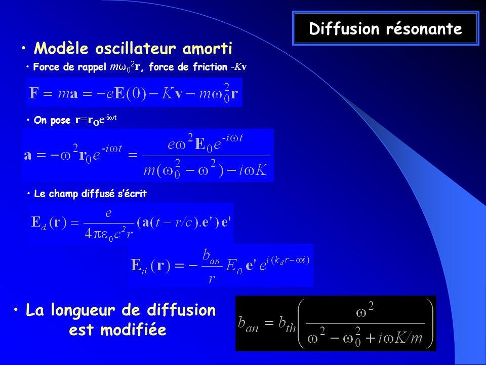 Diffusion résonante Modèle oscillateur amorti Force de rappel m r, force de friction -Kv On pose r=r O e -i t Le champ diffusé sécrit La longueur de diffusion est modifiée