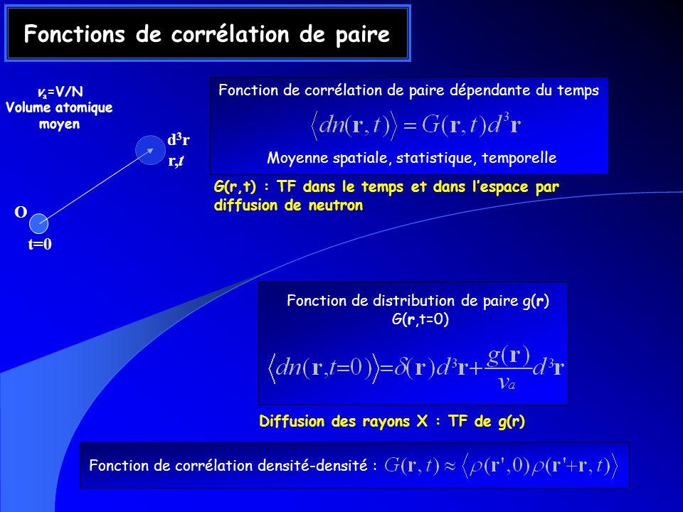 O r,t d3rd3r v a =V/N Volume atomique moyen Fonctions de corrélation de paire t=0 Fonction de corrélation de paire dépendante du temps Moyenne spatiale, statistique, temporelle Fonction de distribution de paire g(r) G(r,t=0) G(r,t) : TF dans le temps et dans lespace par diffusion de neutron Diffusion des rayons X : TF de g(r) Fonction de corrélation densité-densité :