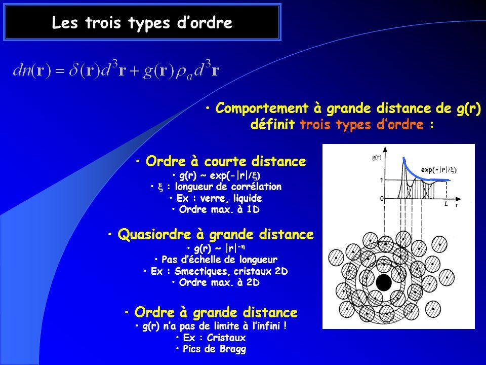 Ordre à courte distance g(r) ~ exp(-|r| : longueur de corrélation Ex : verre, liquide Ordre max.