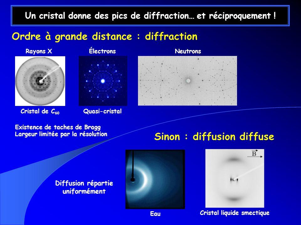 Un cristal donne des pics de diffraction… et réciproquement .