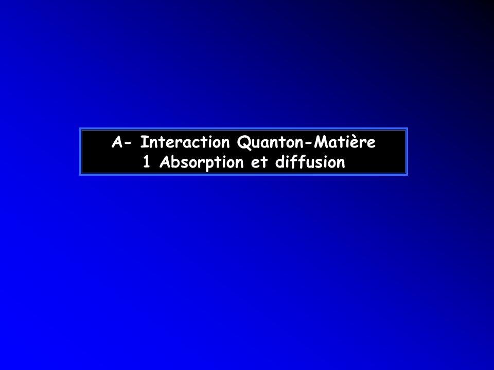 Interaction Quanton-Matière « Element of modern x-ray physics »Element of modern x-ray physics J.