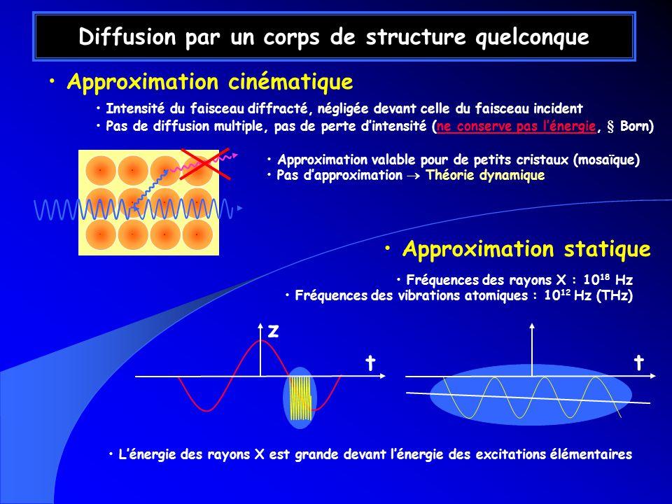 Approximation cinématique Diffusion par un corps de structure quelconque Intensité du faisceau diffracté, négligée devant celle du faisceau incident Pas de diffusion multiple, pas de perte dintensité (ne conserve pas lénergie, § Born)ne conserve pas lénergie Approximation statique Fréquences des rayons X : 10 18 Hz Fréquences des vibrations atomiques : 10 12 Hz (THz) t t z Lénergie des rayons X est grande devant lénergie des excitations élémentaires Approximation valable pour de petits cristaux (mosaïque) Pas dapproximation Théorie dynamique