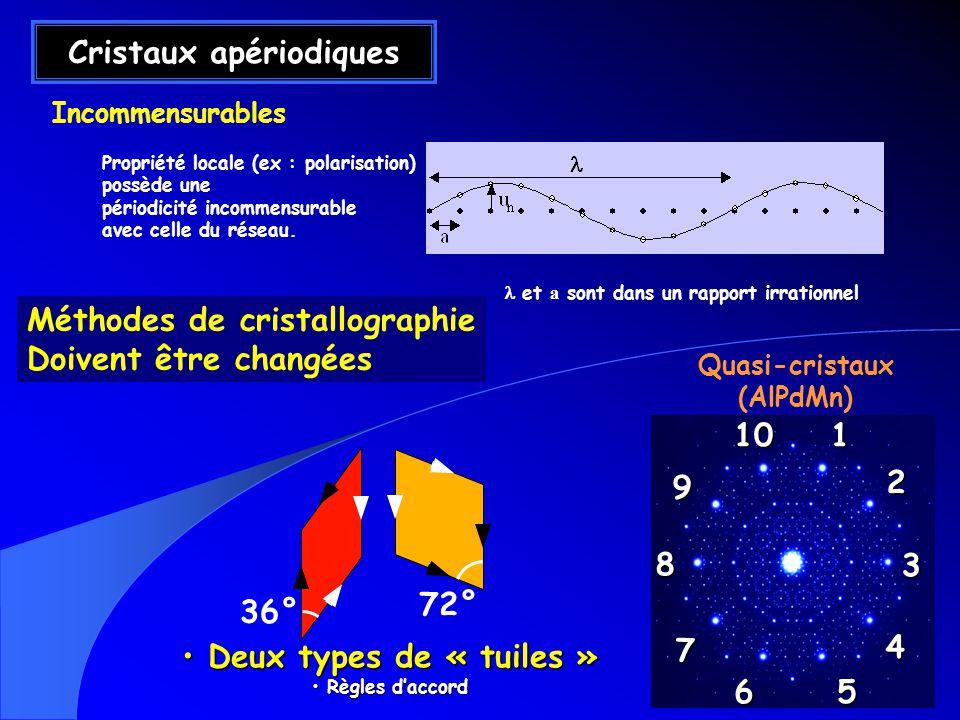 Cristaux apériodiques Deux types de « tuiles » Deux types de « tuiles » Règles daccord Règles daccord 36° 72° Incommensurables Quasi-cristaux (AlPdMn)12 3 4 7 8 91056 Propriété locale (ex : polarisation) possède une périodicité incommensurable avec celle du réseau.