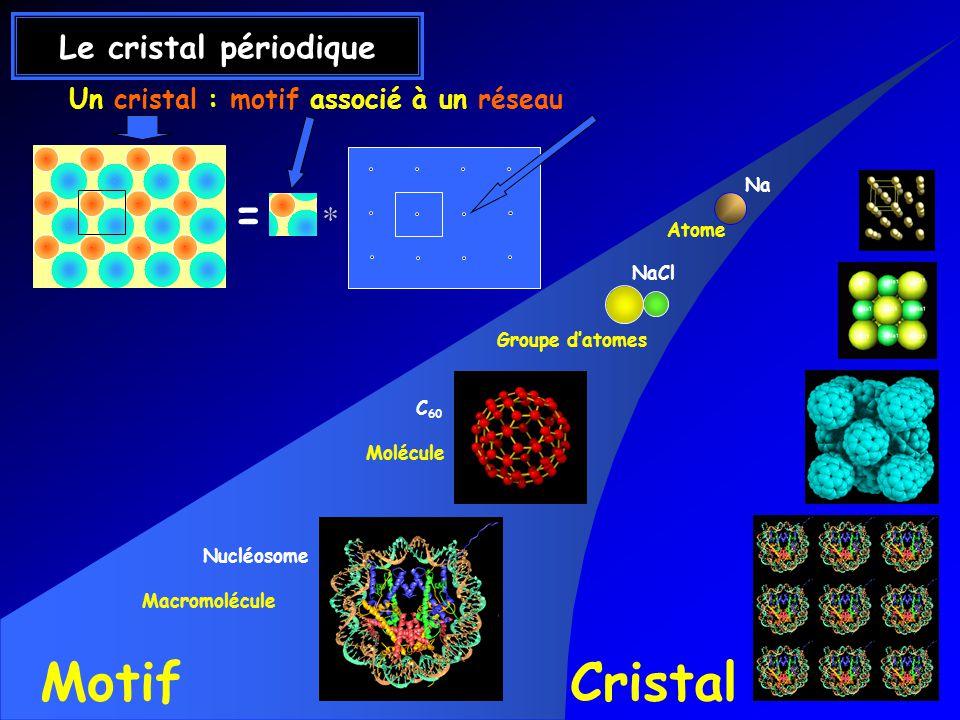 Un cristal : motif associé à un réseau Nucléosome Macromolécule C 60 Molécule MotifCristal NaCl Groupe datomes Na Atome Le cristal périodique =