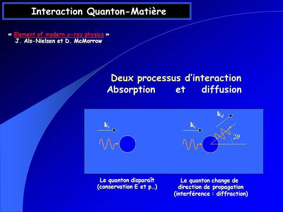 Les cristaux désordonnées Réflexions de Bragg Diffusion diffuse Expression de lamplitude complexe Ordre à grande distance mais contenu des mailles dépend de R uvw ?