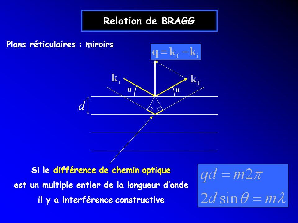 Relation de BRAGG d Si le différence de chemin optique est un multiple entier de la longueur donde il y a interférence constructive Plans réticulaires : miroirs