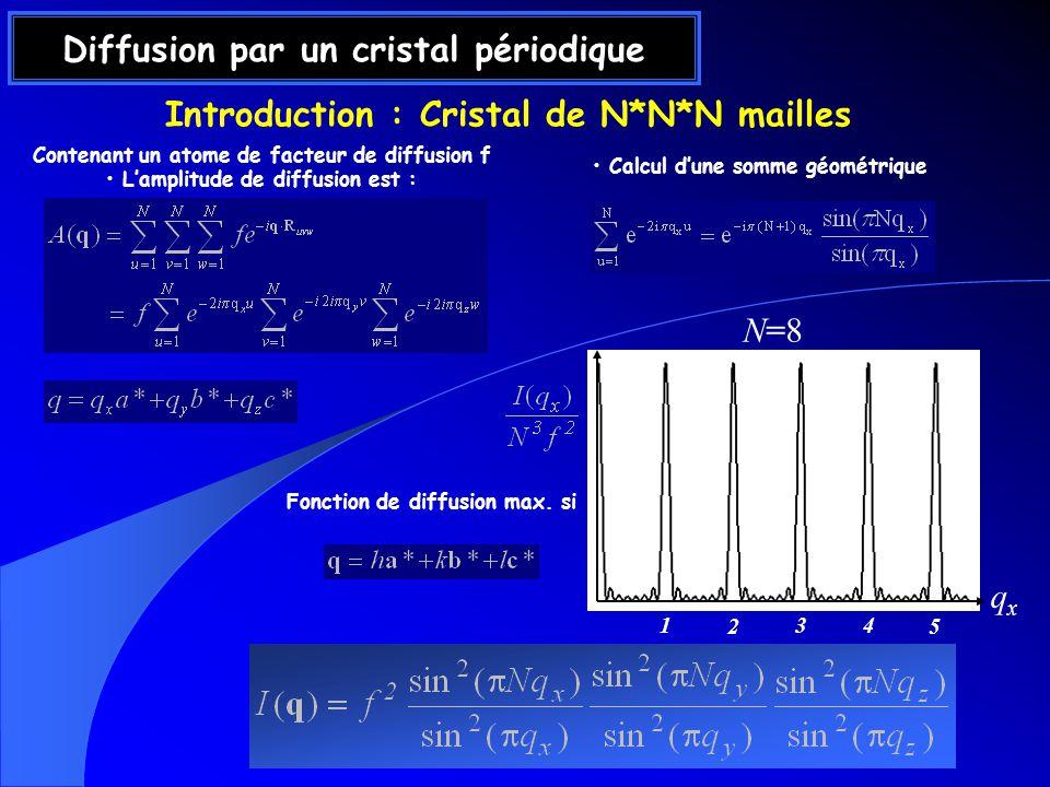 Diffusion par un cristal périodique Contenant un atome de facteur de diffusion f Lamplitude de diffusion est : Calcul dune somme géométrique Introduction : Cristal de N*N*N mailles qxqx 1 2 3 4 5 N=8N=8 Fonction de diffusion max.